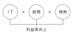 IT×経理×情熱=利益率向上